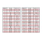 桜に関連した名前ランキング! 3位は「桜」、2位は「さくら」、1位は?