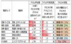 汗の臭い対策に使う平均金額が多い職業3位は営業・エステ、最も低いのは?