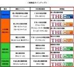 損保ジャパンと日本興亜損保、新商品ブランド「THE(ザ)」シリーズを提供開始