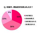 ママの7割が「妊娠中の便秘」を経験 - 原因と対策は?
