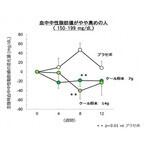 キューサイ、ケール摂取による空腹時の血中中性脂肪値低減を確認と発表