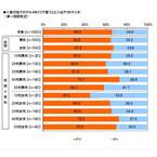 回転寿司がおいしそうな都道府県ランキング、断トツの1位は北海道、2位は?