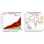 拡大や多様化が期待されるアジア社債市場