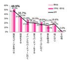 ハロウィンに仮装する予定の女子高生・女子大生は例年比で15.7%増