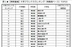 2013年大学ブランド力ランキング、明大が「注目」1位に! - 総合TOP3は?