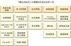 内田洋行、学力/生活情報まで統合の校務支援システムに個人カルテ機能追加