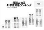 「雑談力」の高い県ランキング1位は九州のあの県! -2位山口県、3位島根県