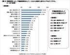 有望な不動産投資エリア、関東は「品川・泉岳寺」関西は「うめきた」が1位
