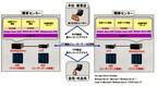損保ジャパンが15,000名の仮想デスクトップ環境 - 今後3万8,000名まで拡大