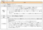 三菱東京UFJ銀行、ネットバンキング専用のウィルス対策ソフトの無償配布開始