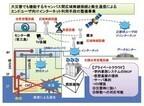 NEC、BCP強化に向け徳島大学にコンテナ型データセンターを導入