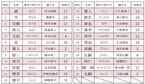 サッカー日本A代表名前ランキング、1位はキャプテンとして活躍したあの選手