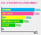 女子高生に人気なスマホは? 「ニッポン全国スマホいっせ~大調査!」