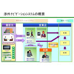 京都銀行、「iPad」を使った『渉外ナビゲーションシステム』を全店に導入
