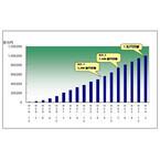 住信SBIネット銀行、住宅ローン取扱額が1兆円突破 - 営業開始以来4年半で