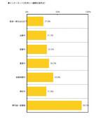 ビジネスパーソンの9割がSNSに登録~「ネットメディア接触に関する調査」