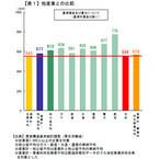 人件費削減後も東電社員の平均年収は556万円、「全産業平均と比較して適切」