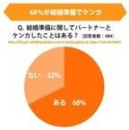 結婚準備中68%がパートナーとケンカあり。理由は「まかせきり態度」 - ゼクシィ調査