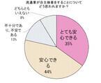 自主検査で「安心」が8割~「食品の放射性物質検査」に関するアンケート