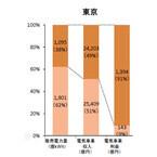 """東京電力、家庭や中小商店向けなどで""""利益の9割""""を稼ぎだす構造が判明"""