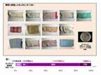 水拭きだけの食卓やキッチンは雑菌ウヨウヨ!-衛生微生物研究センター調査