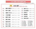 """大島優子が納得の1位!~「AKB""""理想の花嫁"""" 総選挙」アンケート結果発表"""