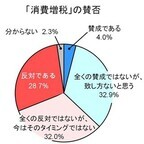 約6割が「増税」否定派、軽減税率を望む声も - 消費増税に関する消費者調査