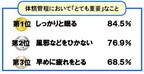 日本競泳陣メダルラッシュ! 躍進の秘密は「睡眠」にあり!?  - 味の素