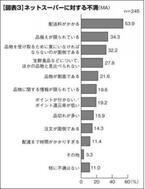 2割の主婦・主夫が使うネットスーパー。利用者の約半数が持つ不満点とは?