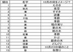 榎、栗、柿、銀杏、紅葉……「10月の季節にまつわる名字ベスト15」を公開