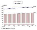 7月の生活保護受給者数は212万4669人、過去最多を更新--前月比で9192人増加