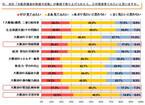 「大阪府の災害対策」がテーマのテレビ番組、約8割の府民が見たいと回答