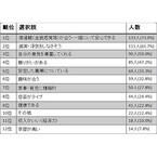 理想の芸能人夫婦、第1位は? - 2位乙葉&藤井隆、3位篠原涼子&市村正親