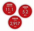世帯資産平均11億円、日本のスーパーリッチの生活とは!? - 富裕層調査