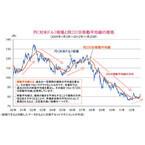2007年以降の「円高」傾向が変わる可能性