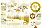 962の世界遺産が分かる「数字で見る世界遺産」公開- トリップアドバイザー
