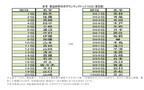 名字由来net、「都道府県別名字ランキングトップ1,000」を発表