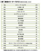高校生の理想のリーダー像、3位坂本龍馬、2位は小泉純一郎、1位は?
