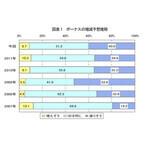 """熊本県の冬のボーナス、4割「減りそう」--支給月数は4割が""""1.5カ月分以下"""""""