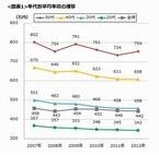 DODAが「平均年収データ2012」発表。平均年収は442万円、3年連続で下降