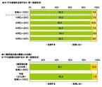 日本人から見たオバマ大統領の支持率は92.2%! - ライフネット生命保険調査