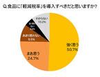 約8割の人が「食品に軽減税率を導入すべき」と回答-イロリオ調べ