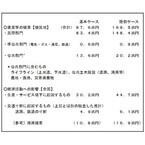 南海トラフ地震、被害総額は最大220兆円--高知空港と宮崎空港は半分以上浸水