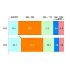 フラット35利用、マンション価格平均最高は東京4527万円/最低は佐賀1869万円