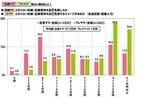 妊娠・出産でかかるお金、プレママの予想は41.1万円 - 実際は?