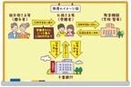 千葉銀行、教育資金の贈与が非課税「ちばぎん教育資金贈与専用口座」を開始