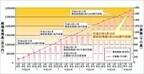 住信SBIネット銀行、預金残高が2兆9千億円突破--SBIハイブリッド預金が人気