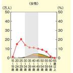 日本の女性管理職の少なさ、グラフを見ると衝撃!--11.1%、男性との差際立つ