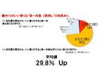 いい香りがする男性は受付嬢からの評価29.8%UP、人事からの評価19.8%UP