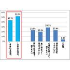 「ホラー体験で異性との距離が縮まると思う」と61.7%が回答 -経験者は22.2%
